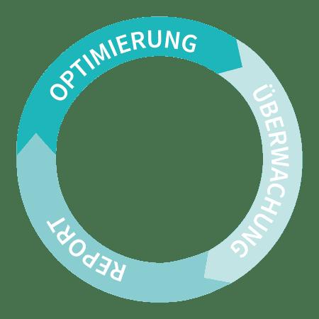 Suchmaschinen-Optimierung Kreislauf